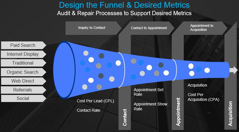 Full Funnel Reports and Analytics