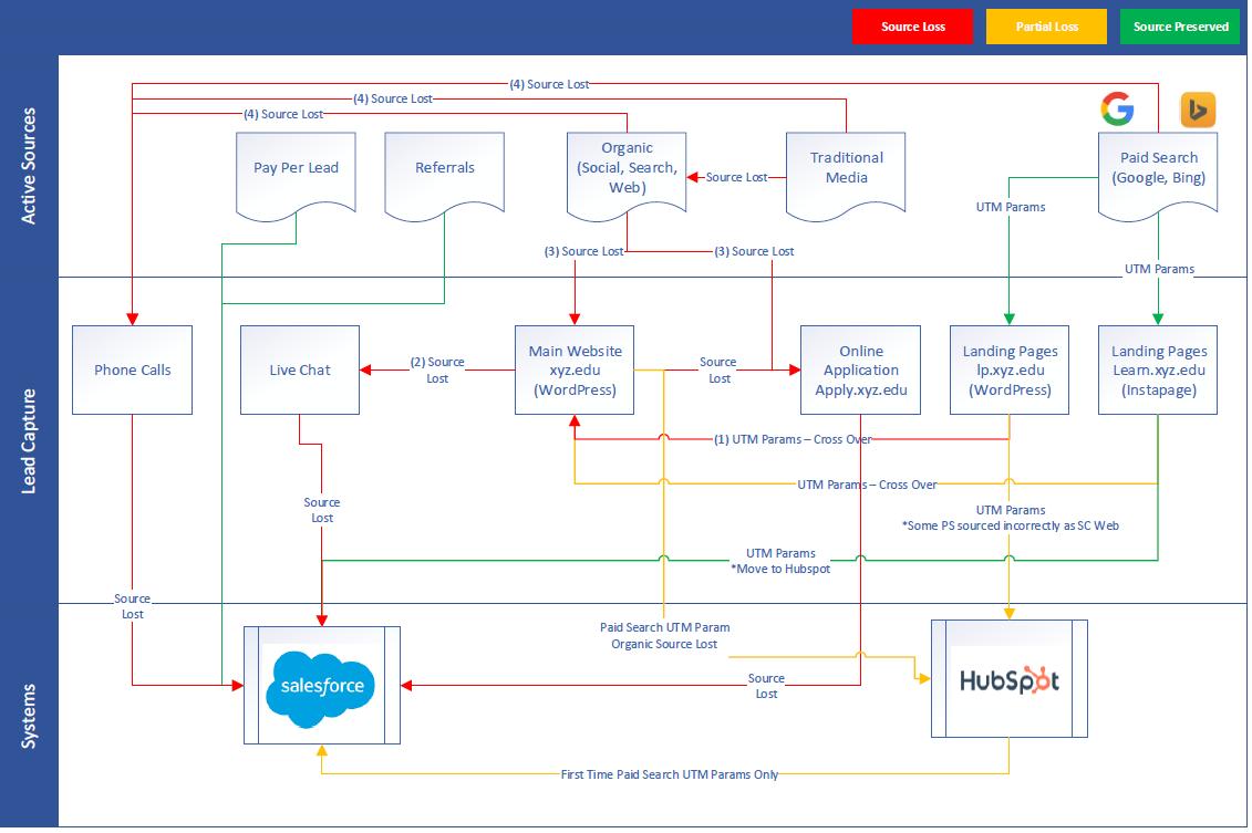 Marketing Attribution Audit Diagram