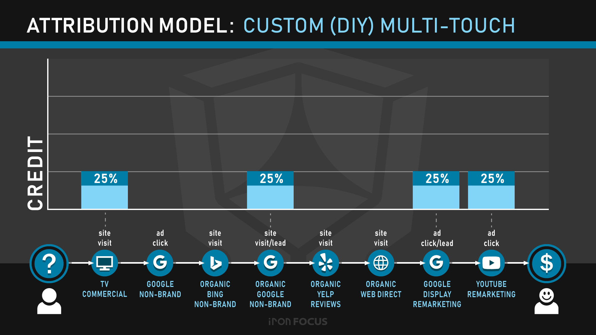 Attribution Model: Custom (DIY) Multi-Touch