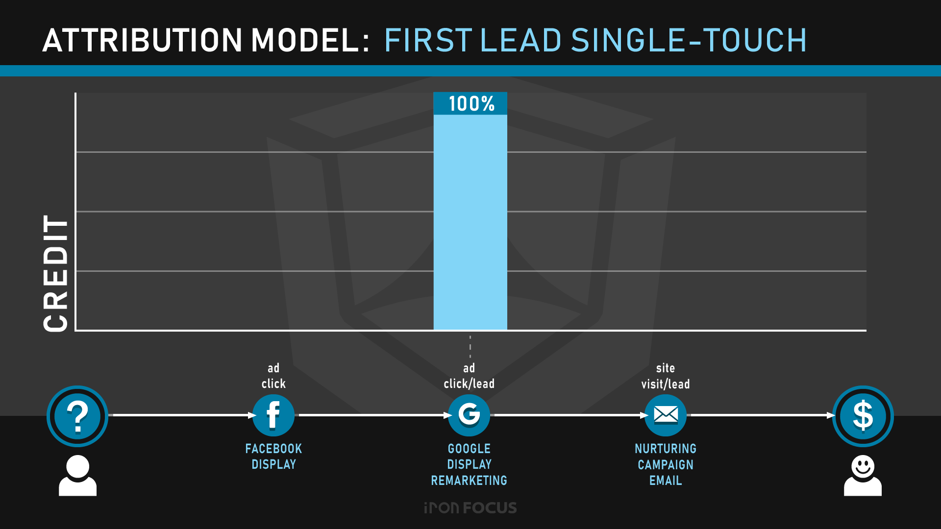 Attribution Model: First Lead Single-Touch