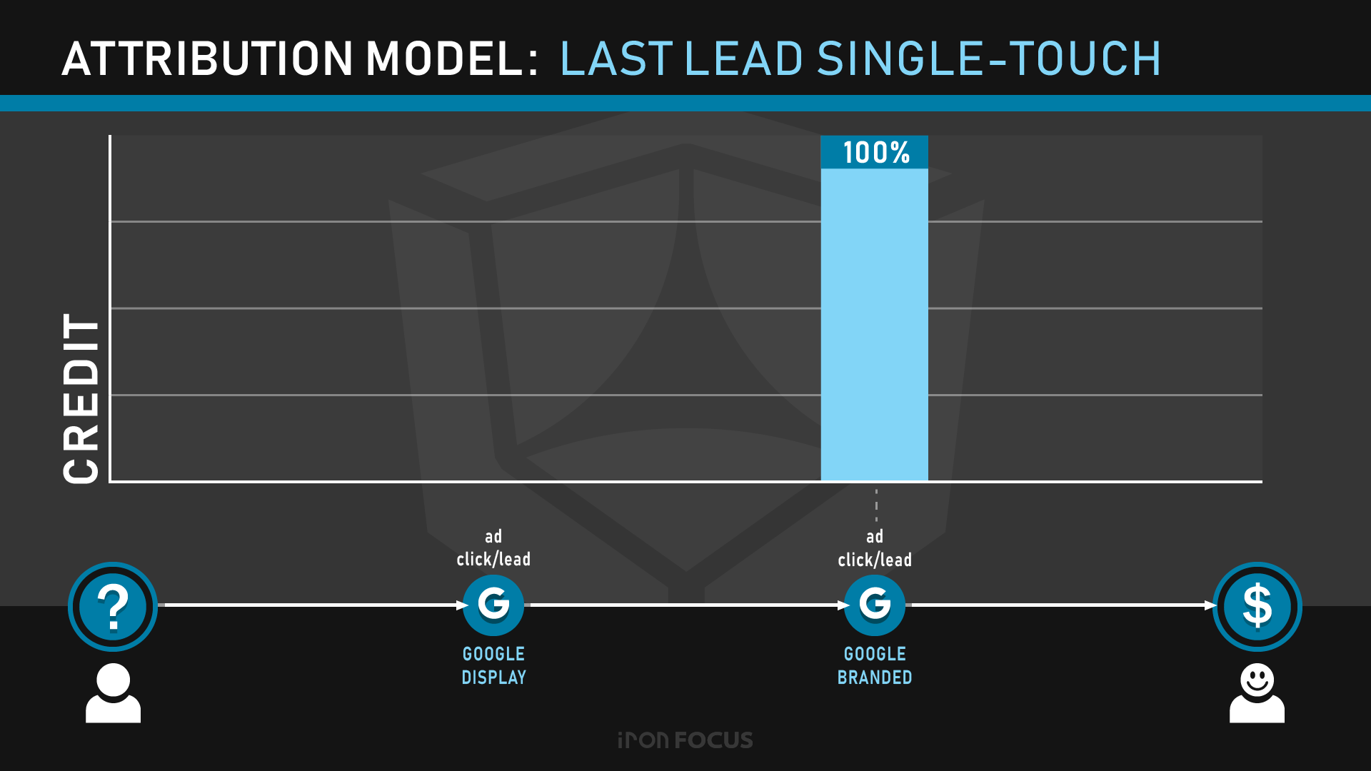 Attribution Model: Last Lead Single-Touch