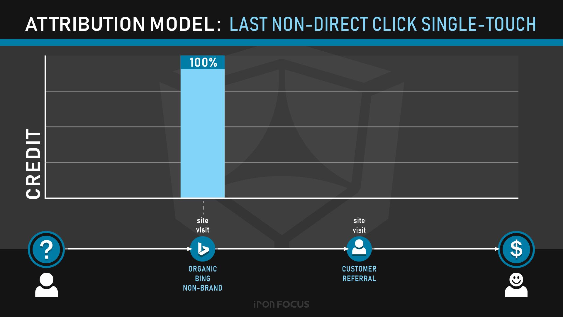 Attribution Model: Last Non-Direct Click Single-Touch