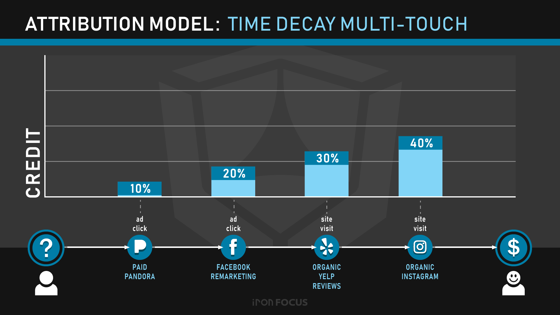 Attribution Model: Time Decay Multi-Touch